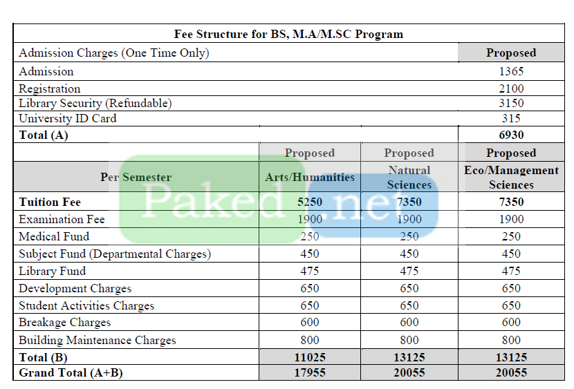 GCWU Sialkot Fee Structure 2020