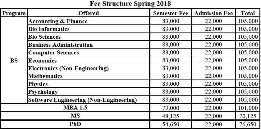 ComsatsIslamabadd Fee Structure 2018