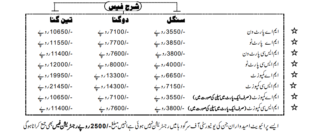 UOS Private MS MSc Fee Structure 2020