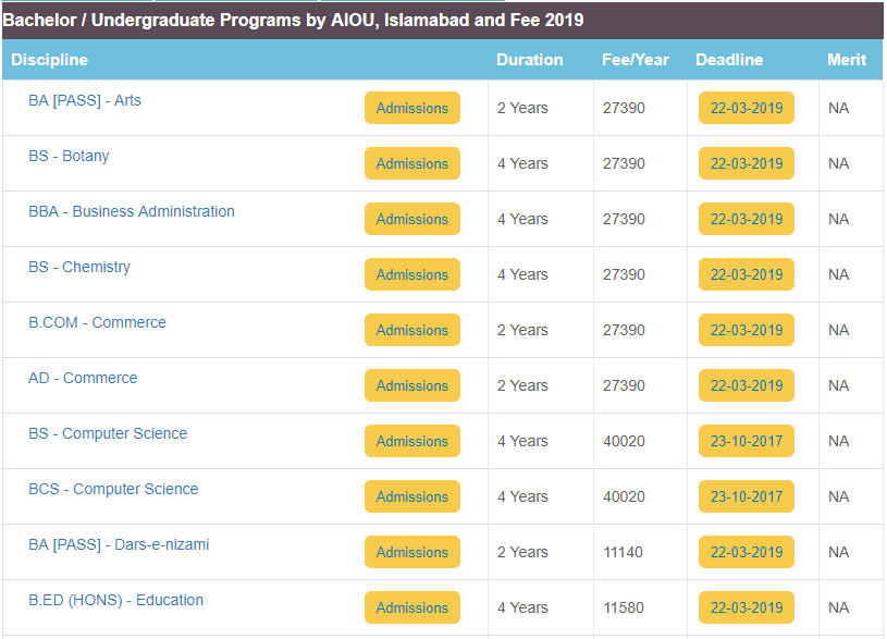 AIOU Fee Structure 2020